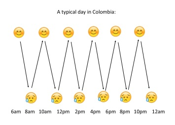 Highs and Lows of LIving Abroad Graph